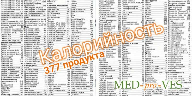 Таблица калорийности, список продуктов