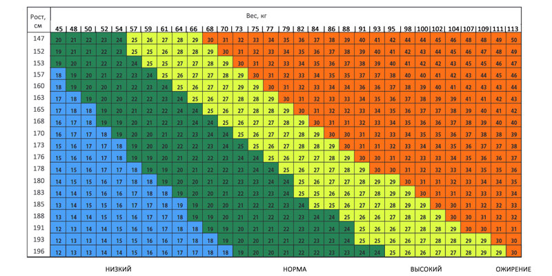 Индекс массы тела (BMI)