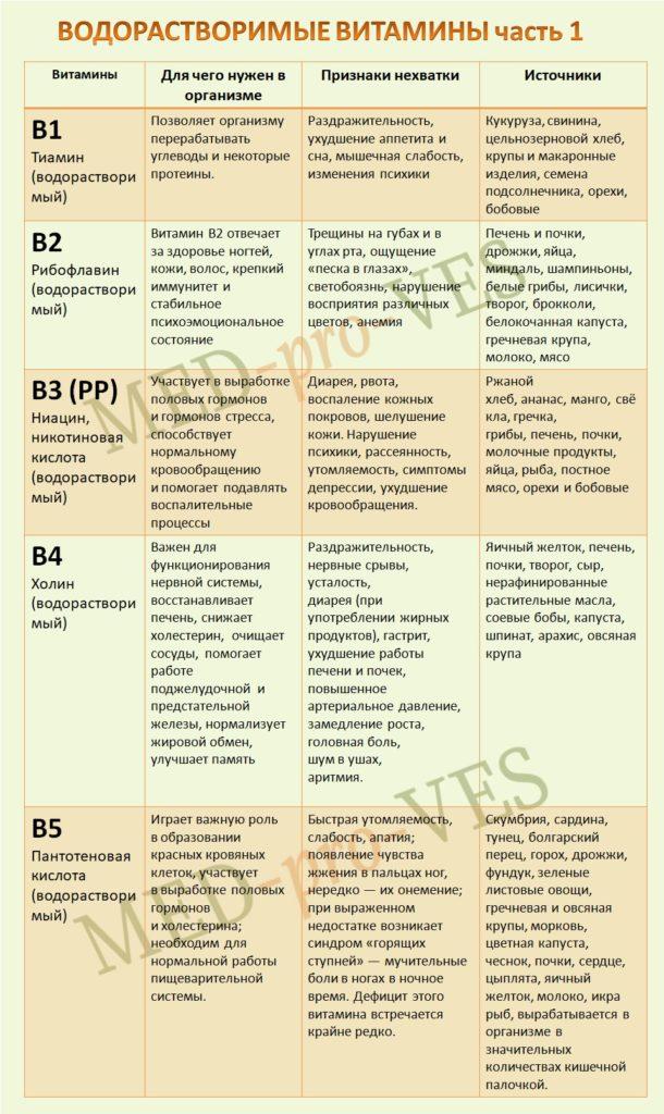 водорастворимые витамины часть1