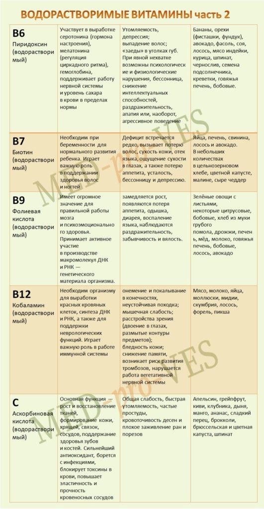 водорастворимые витамины часть2