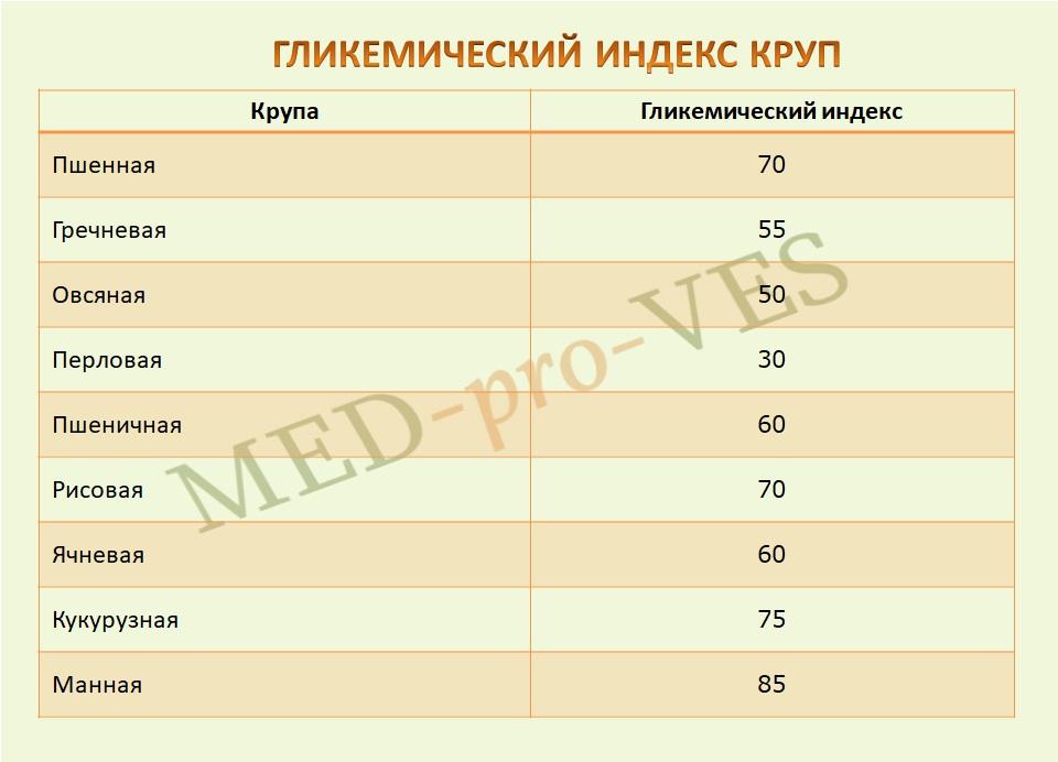 гликемический индекс круп 2
