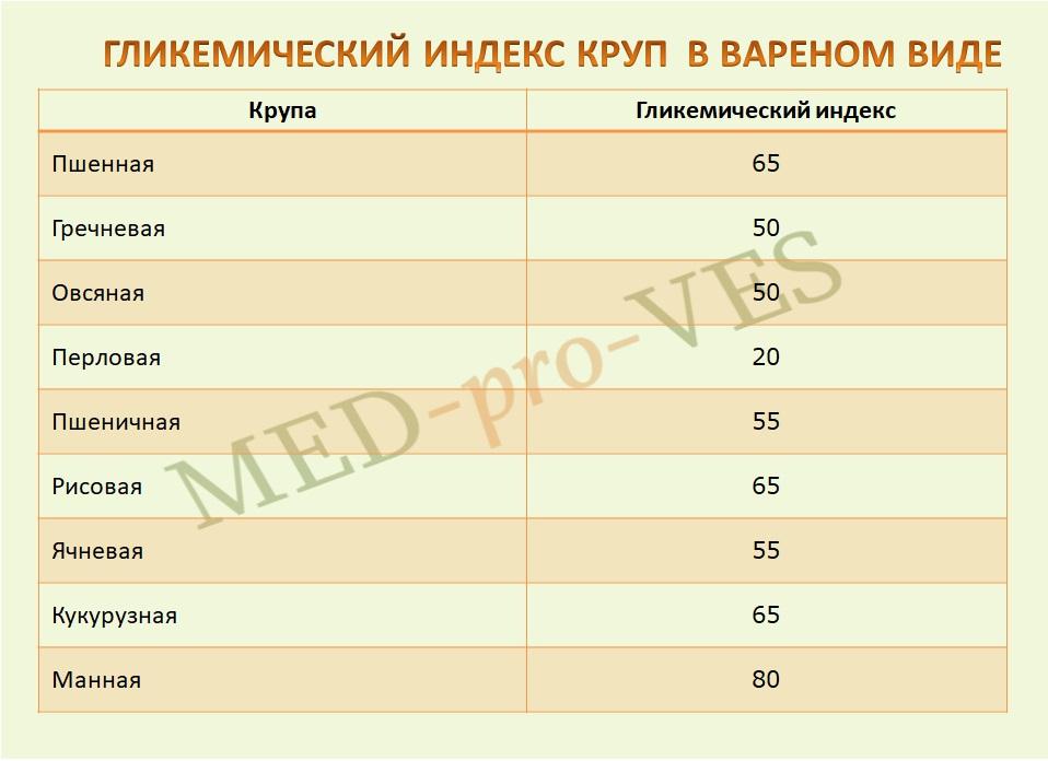 гликемический индекс круп в вареном виде